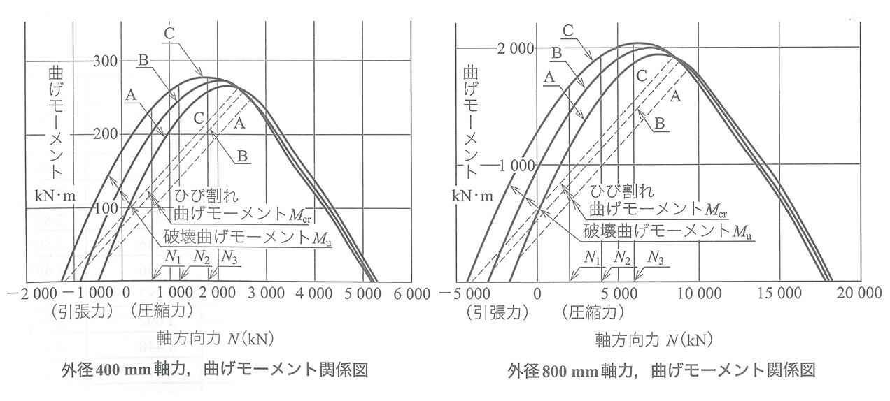 外径400mm 軸力、曲げモーメント関係図