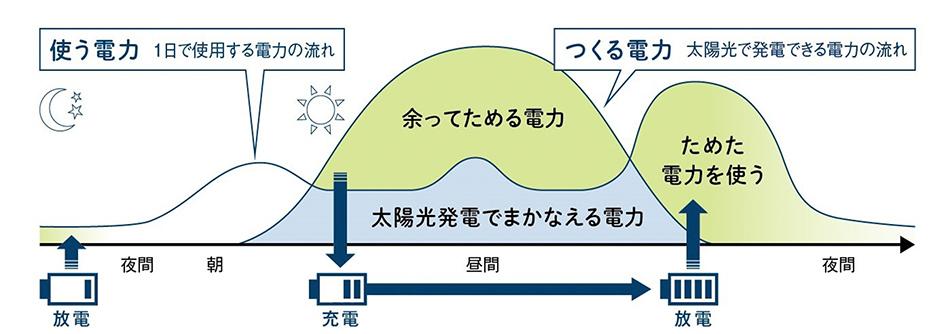 図説: 太陽光と蓄電池の組み合わせが最強の理由