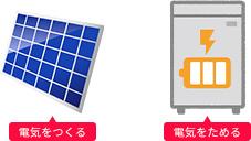 太陽光で電気をつくる。蓄電池で電気をためる。